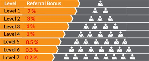 Bitconnect Level Bonus | bitconnect review legit or scam learn everything here