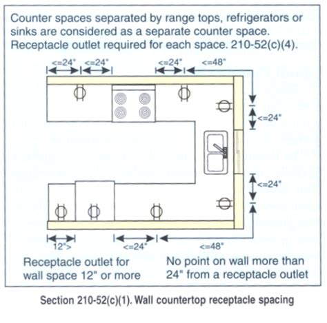 Kitchen Counter Outlet Placement Kitchen Remodel Questions Doityourself Community Forums