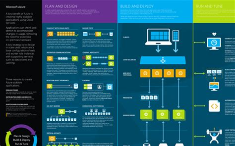 vizio layout software azure infographics and visio templates technet articles