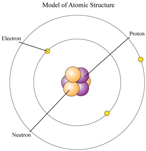 where are protons and neutrons located electrons read physical science ck 12 foundation