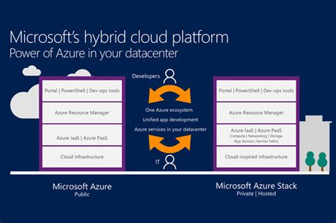 microsoft hybrid cloud unleashed with azure stack and azure books azure stack offers hybrid cloud on your terms cio