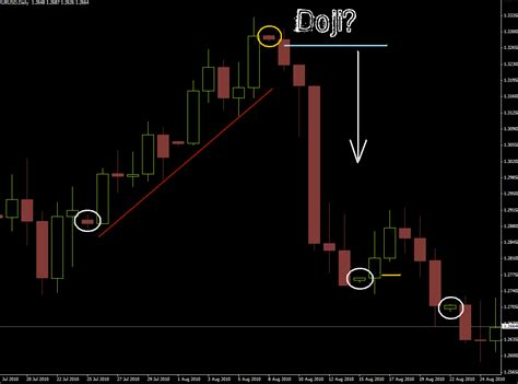 candlestick pattern arrow indicator charting forex with metatrader 4 0 candlesticks overview