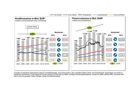 deutsche bank firmenkunden firmenkunden studie 5 0 anpassungsbedarf in der