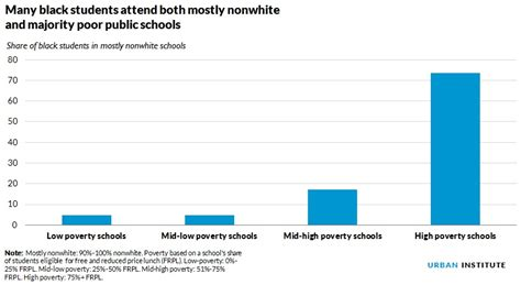 how many students attend state millions of black students attend schools that are