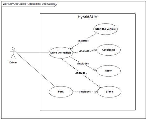 sysml use diagram sysml le diagramme de cas d utilisation use