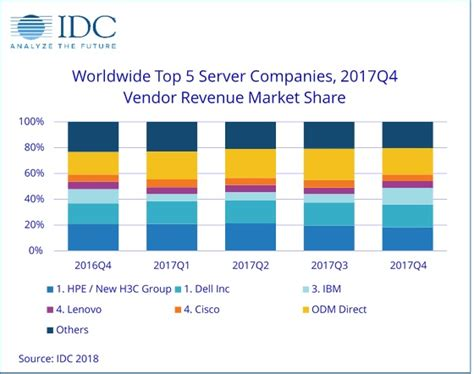 Top 5 Network Security Appliance Vendors - worldwide server market revenue surges 26 4 in the fourth