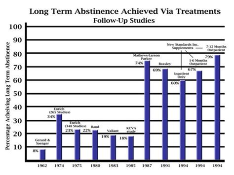 Methadone Detox Chart by Image Gallery Heroin Addiction Chart