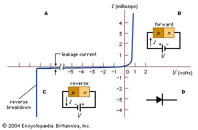 forward bias condition diode biased junction electronics britannica