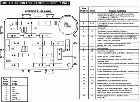 ford ranger xlt fuse box diagram ford ranger fuse panel ford explorer