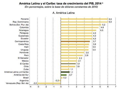 inflacion 2015 latinoamerica nueva revisi 243 n a la baja del crecimiento de am 233 rica latina