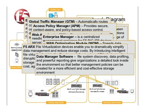f5 network diagram f5 networks architecture and risk management