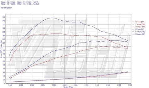 Audi A3 2 0 Fsi Chiptuning by Chip Tuning Audi A3 2 0 Tfsi 200 Km 147 Kw