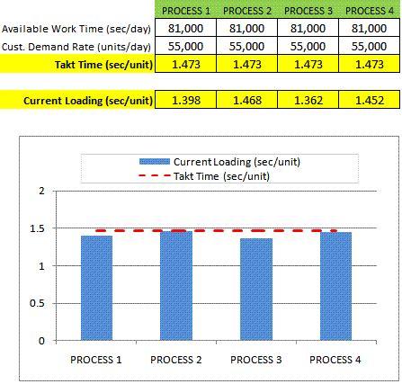 Line Balancing Line Of Balance Excel Template