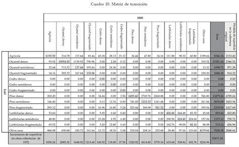 tabla de compatibilidad de usos de suelo compatibilidad de usos la tabla del suelo urbano pictures