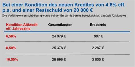 ratenkredit vergleich umschuldung ratenkredit vergleich vergleichen und sparen