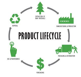 design for green manufacturing wholeroll around the globe