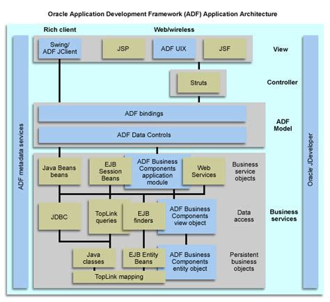 adf layout exles about the j2ee platform and oracle adf