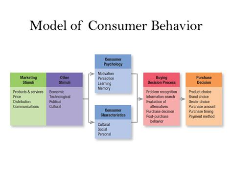 Consumer Behaviour consumer behavior ppt