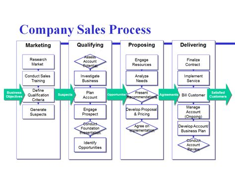 Avoid The Four Most Common Mistakes Of Sales Process Mapping Sales Process Template