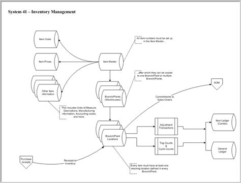 inventory management system flowchart jd edwards inventory management module