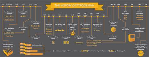 typography timeline vox typography timeline on behance