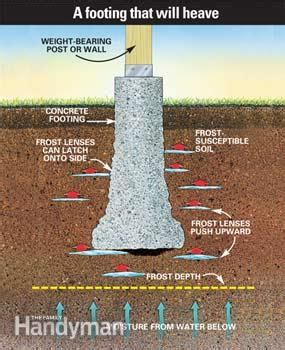 build  solid frost proof deck footing  family handyman