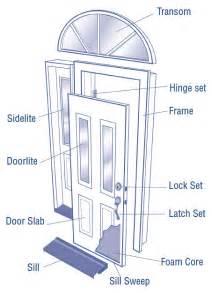 Parts Of An Exterior Door Entry Door Parts Patio Door Types Efficient Windows Doors Of Indiana