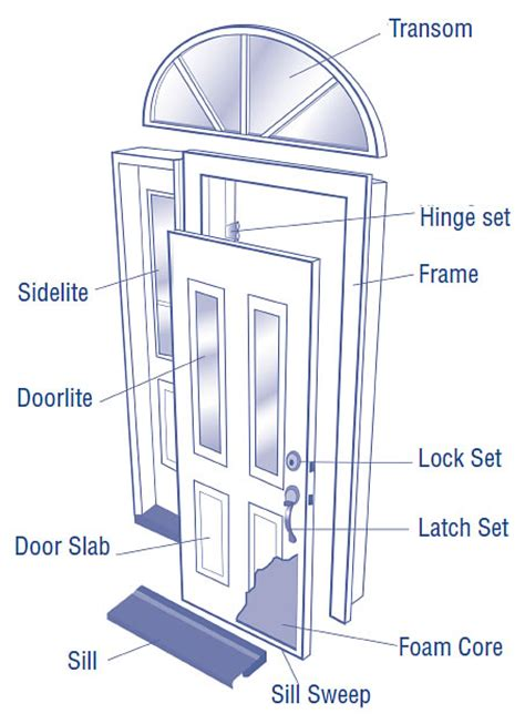 Entry Door Parts Patio Door Types Efficient Windows Parts Of A Front Door