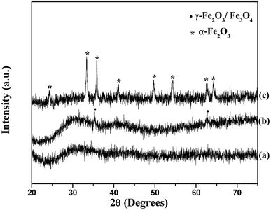 xrd pattern of iron nanoparticles synthesis of self assembled prismatic iron oxide
