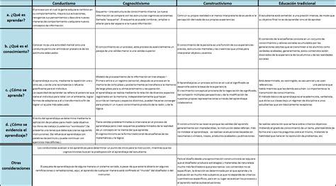 imagenes teorias educativas cuadro comparativo de las teor 237 as de aprendizaje2