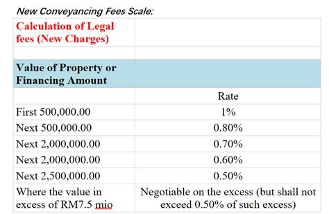 how much are legal fees when buying a house things i wish i knew before buying a house how much you need to buy a completed or