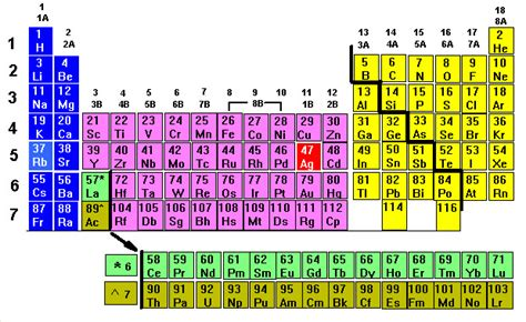 Ag On Periodic Table by Spectroscopic Notation And The Periodic Chart