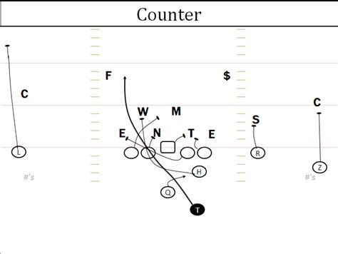 3 technique block destruction vs run blocking schemes offensive break down auburn run game counter
