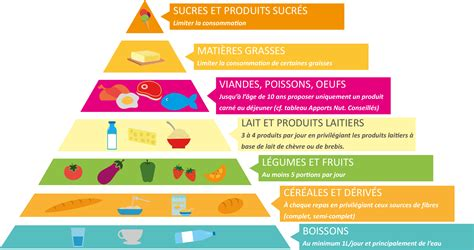 piramide alimentare oms early childhood class 2017
