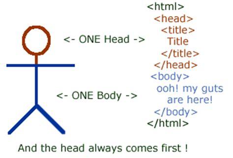tutorial skeleton css html5 css3 beginners tutorial rania nabil