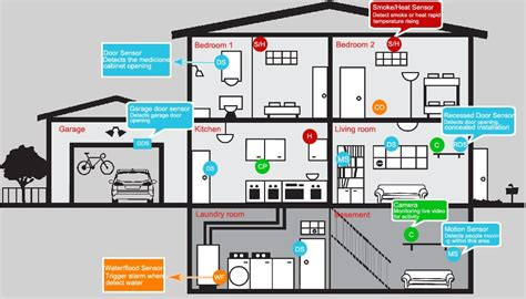 layout of home security system home security monitoring fire alarm systems in
