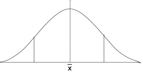 bell curve template excel 2010 how to make a bell curve chart in excel 2013 how to