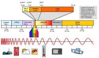 what are the frequency and wavelength ranges of visible light electromagnetic spectrum frequency and wavelength table