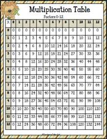 s take out multiplication table