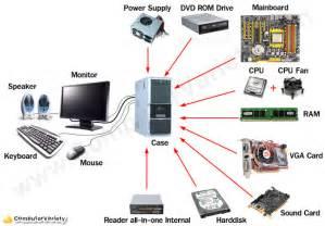 Computer Desktop Components