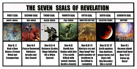 sleep an history of the apocalypse books the seven seals of revelation chart rapture bible