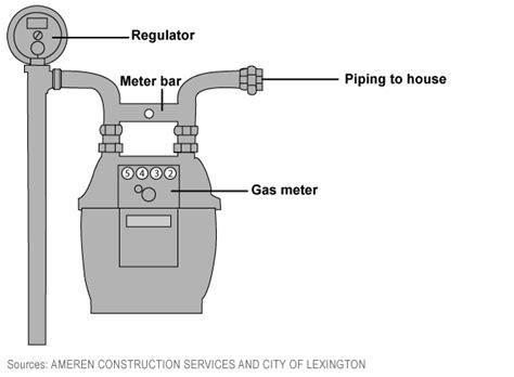 gas meter diagram ameren missouri replacing gas regulators in