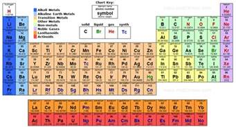 periodic table of elements middle science