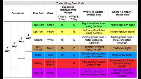 trailer wiring color code trailer wiring diagram 7 pin