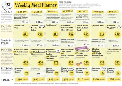 weight loss 1000 calories per day 1000 calorie diet meal plan search diet