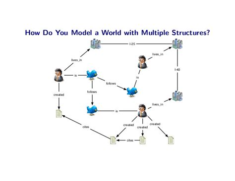visitor pattern graph traversal how do you model a