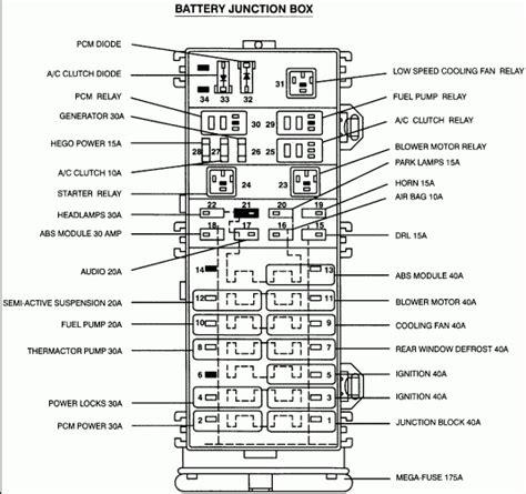 2005 ford taurus fuse box diagram 2005 ford taurus fuse box diagram fuse box and wiring