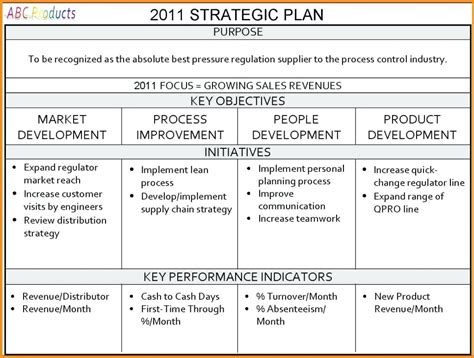 strategic planning sle report template communication strategy template