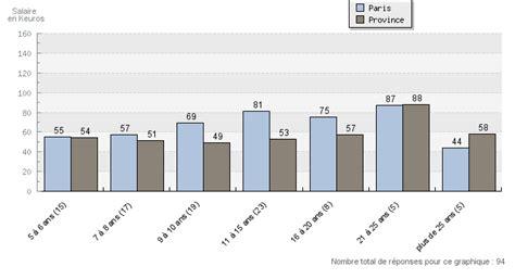 Grille Des Salaires Expertise Comptable by Les Salaires Suivant L Exp 233 Rience Avec Un Dipl 244 Me D
