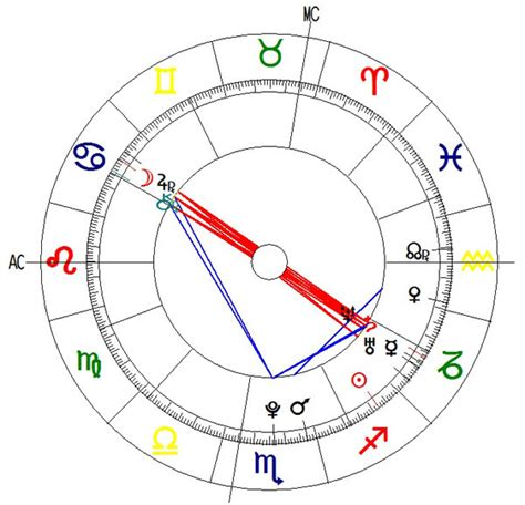 Sinastrias Zodiacales De Pareja Gratis | sinastria de parejas gratis compatibilidad de carta astral